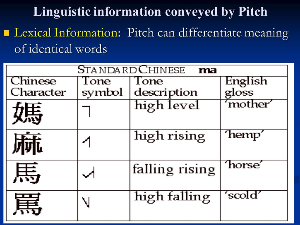 Intonation A pattern of changing pitch during an utterance (a phrase, clause, sentence) to convey linguistic information.