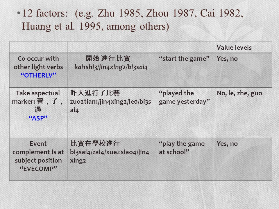 "12 factors: (e.g. Zhu 1985, Zhou 1987, Cai 1982, Huang et al. 1995, among others) Value levels Co-occur with other light verbs ""OTHERLV"" 開始 進行 比賽 kai1"