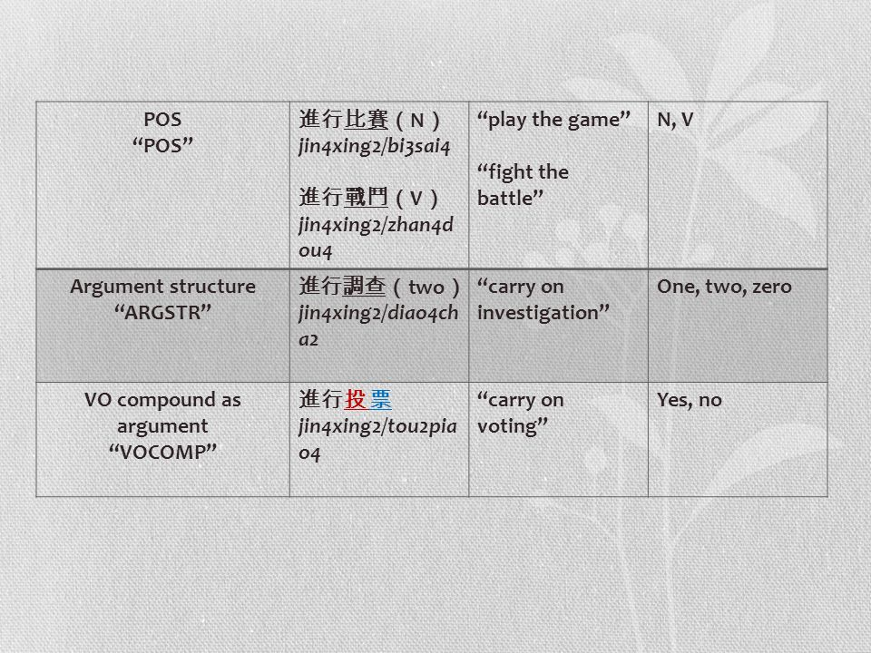 "POS ""POS"" 進行比賽( N ) jin4xing2/bi3sai4 進行戰鬥( V ) jin4xing2/zhan4d ou4 ""play the game"" ""fight the battle"" N, V Argument structure ""ARGSTR"" 進行調查( two ) j"