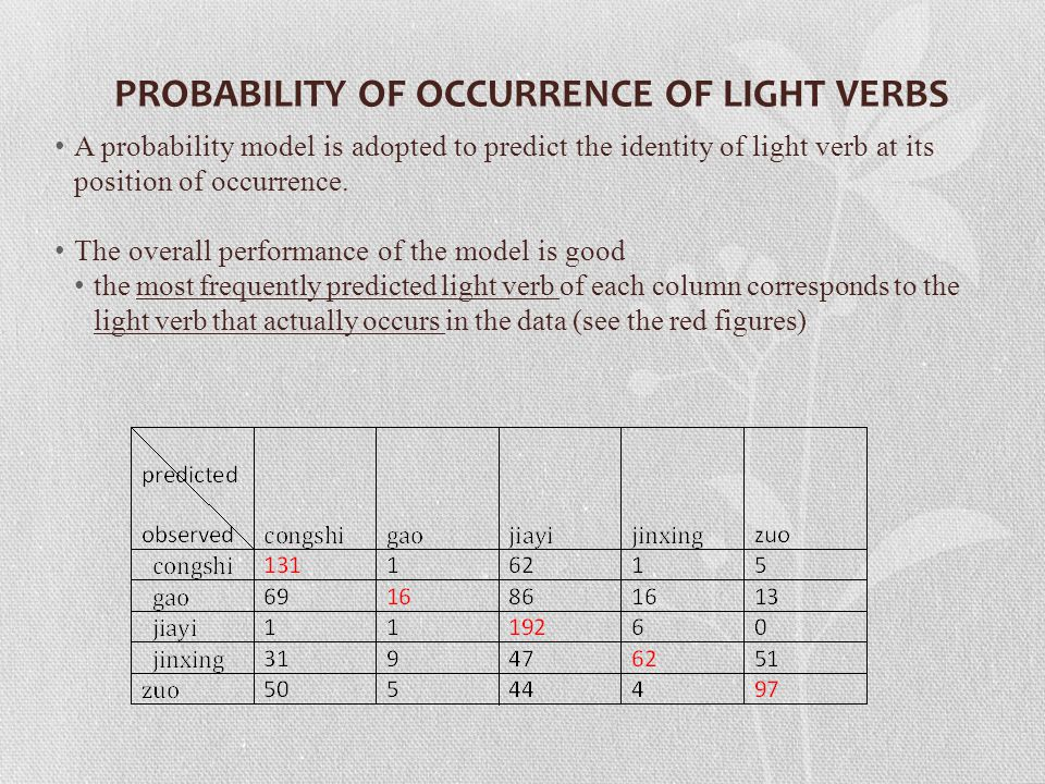 A probability model is adopted to predict the identity of light verb at its position of occurrence.