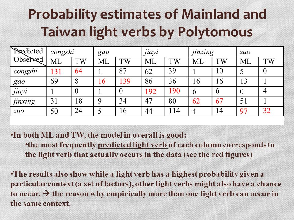 Probability estimates of Mainland and Taiwan light verbs by Polytomous In both ML and TW, the model in overall is good: the most frequently predicted light verb of each column corresponds to the light verb that actually occurs in the data (see the red figures) The results also show while a light verb has a highest probability given a particular context (a set of factors), other light verbs might also have a chance to occur.