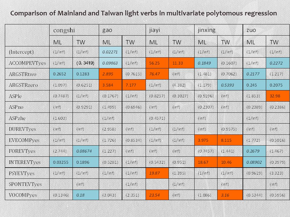 Comparison of Mainland and Taiwan light verbs in multivariate polytomous regression