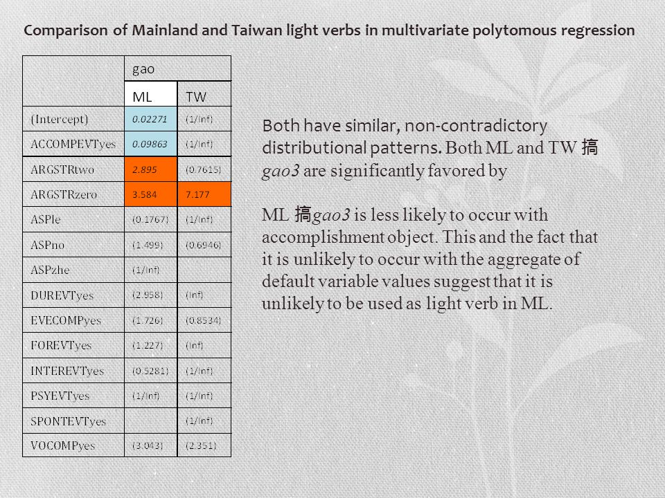 Comparison of Mainland and Taiwan light verbs in multivariate polytomous regression Both have similar, non-contradictory distributional patterns.