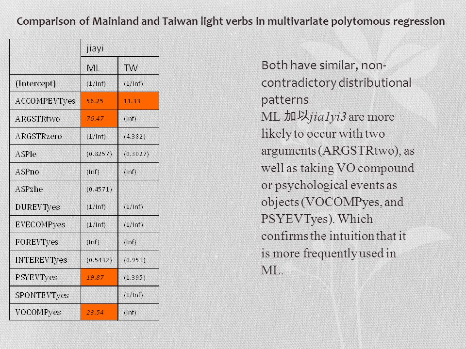 Comparison of Mainland and Taiwan light verbs in multivariate polytomous regression Both have similar, non- contradictory distributional patterns ML 加