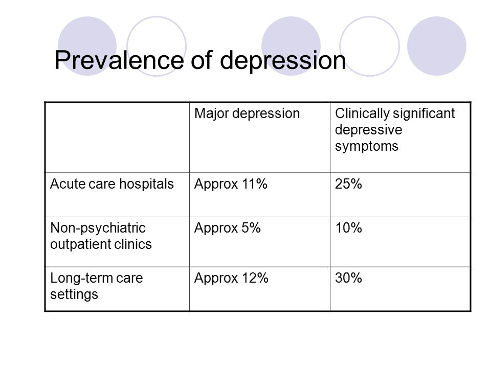 Prevalence of depression Major depressionClinically significant depressive symptoms Acute care hospitalsApprox 11%25% Non-psychiatric outpatient clinics Approx 5%10% Long-term care settings Approx 12%30%