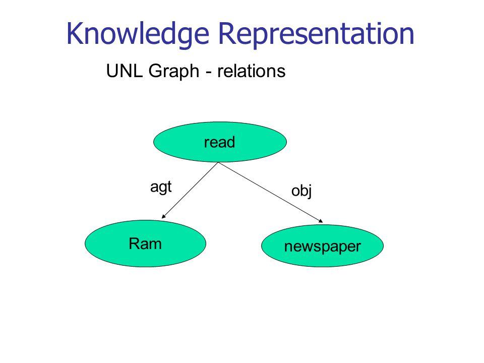 Knowledge Representation Ram read newspaper agt obj UNL Graph - relations