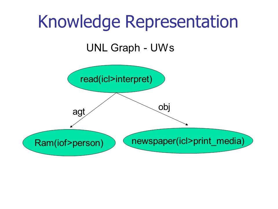 Knowledge Representation Ram(iof>person) read(icl>interpret) newspaper(icl>print_media) UNL Graph - UWs agt obj