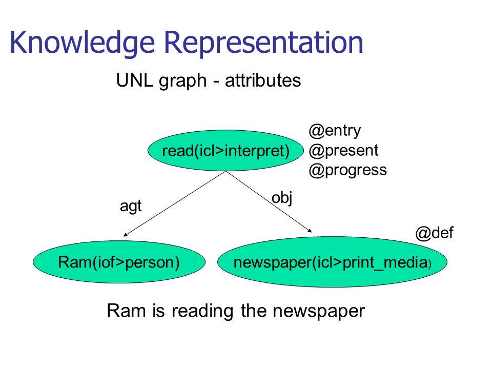 Knowledge Representation Ram(iof>person) read(icl>interpret) newspaper(icl>print_media ) @entry @present @progress @def Ram is reading the newspaper UNL graph - attributes agt obj