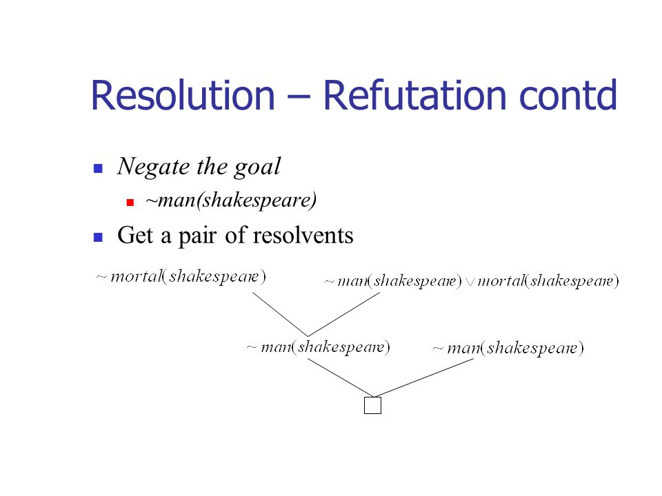 Resolution – Refutation contd Negate the goal ~man(shakespeare) Get a pair of resolvents