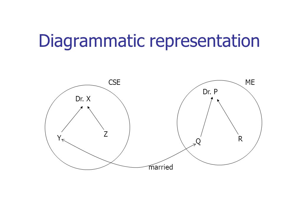 Diagrammatic representation Dr. X Y Z Dr. P Q R married CSEME