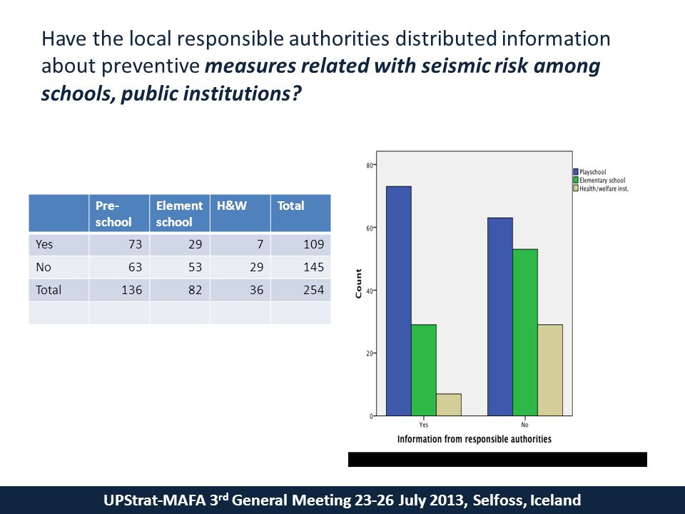UPStrat-MAFA 3 rd General Meeting 23-26 July 2013, Selfoss, Iceland Have the local responsible authorities distributed information about preventive measures related with seismic risk among schools, public institutions.