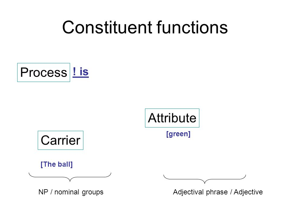 Constituent functions .
