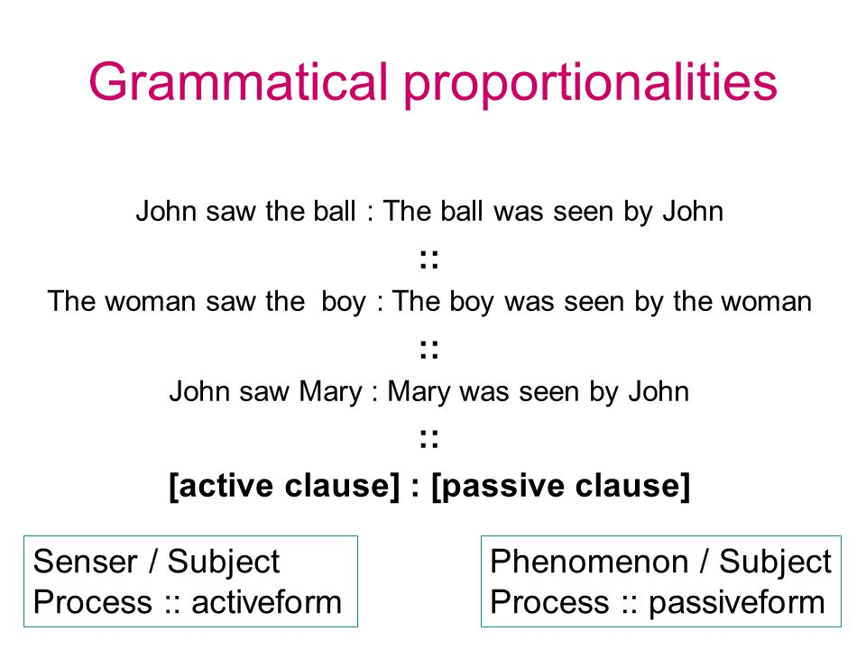 Grammatical proportionalities John saw the ball : The ball was seen by John :: The woman saw the boy : The boy was seen by the woman :: John saw Mary : Mary was seen by John :: [active clause] : [passive clause] Senser / Subject Process :: activeform Phenomenon / Subject Process :: passiveform