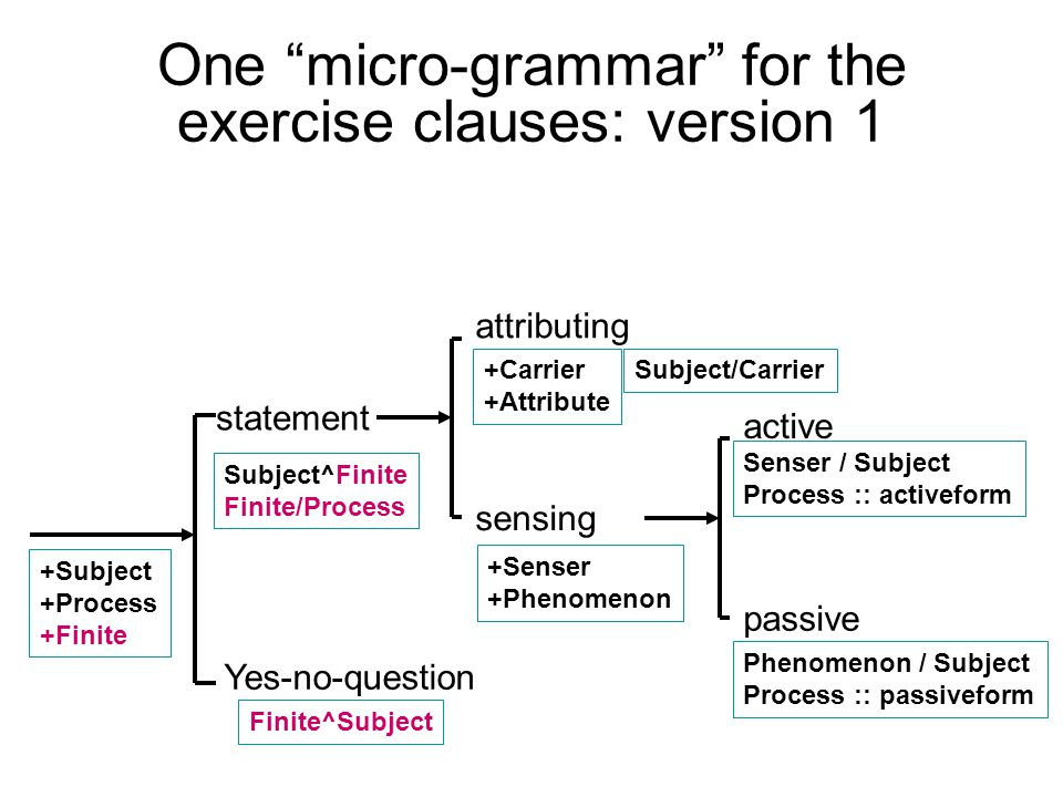 One micro-grammar for the exercise clauses: version 1 statement Yes-no-question +Senser +Phenomenon sensing attributing +Carrier +Attribute +Subject +Process +Finite passive active Senser / Subject Process :: activeform Phenomenon / Subject Process :: passiveform Subject^Finite Finite/Process Subject/Carrier Finite^Subject