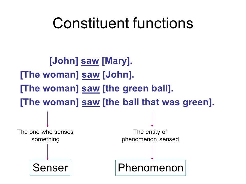 Constituent functions [John] saw [Mary]. [The woman] saw [John].