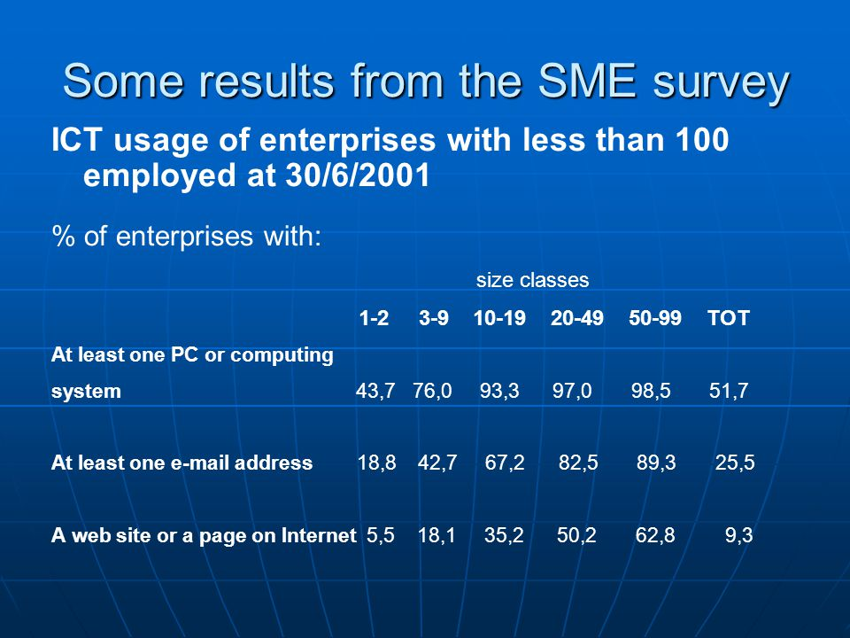 Some results from the SME survey ICT usage of enterprises with less than 100 employed at 30/6/2001 % of enterprises with: size classes 1-2 3-9 10-19 2