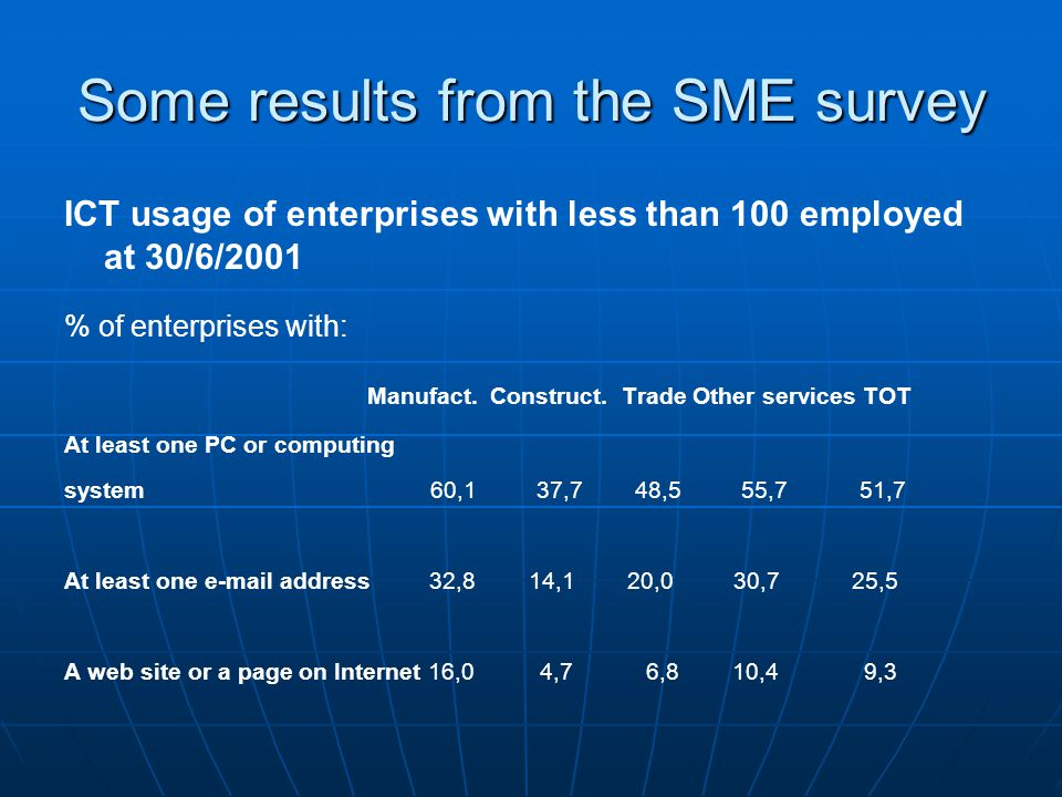 Some results from the SME survey ICT usage of enterprises with less than 100 employed at 30/6/2001 % of enterprises with: Manufact. Construct. Trade O