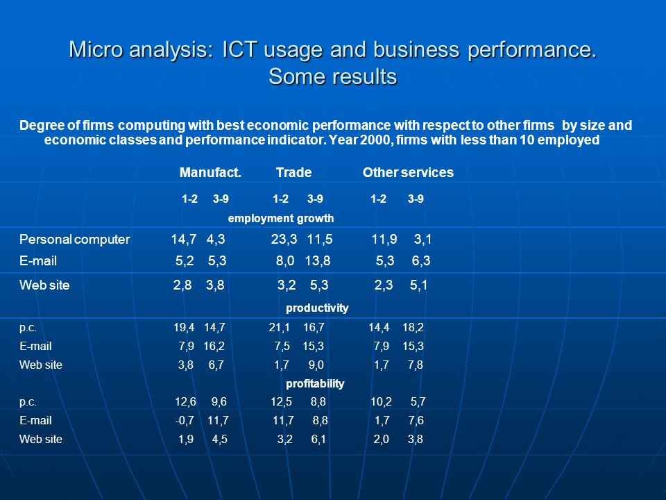 Micro analysis: ICT usage and business performance. Some results Degree of firms computing with best economic performance with respect to other firms