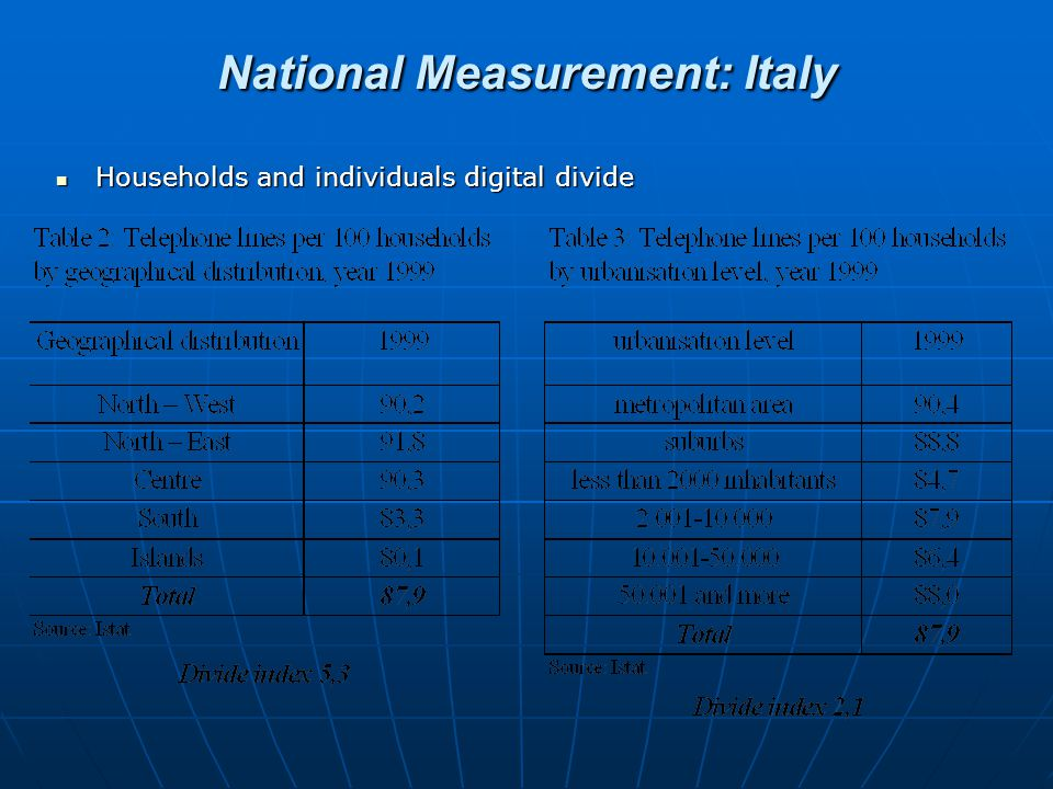National Measurement: Italy Households and individuals digital divide Households and individuals digital divide