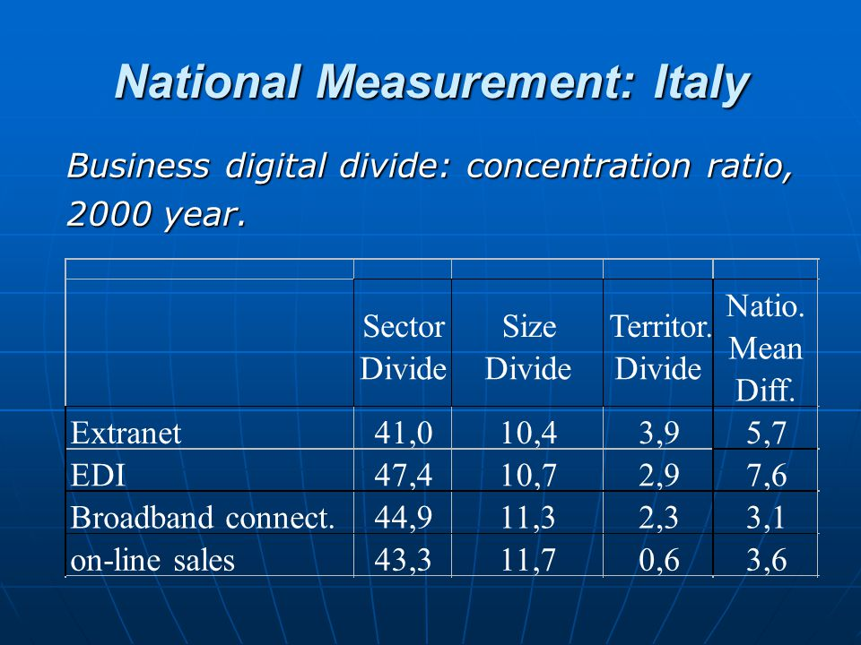 National Measurement: Italy Business digital divide: concentration ratio, 2000 year. Sector Divide Size Divide Territor. Divide Natio. Mean Diff. Extr