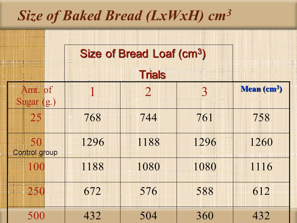 Size of Baked Bread (LxWxH) cm 3 Amt. of Sugar (g.) 123 Mean (cm 3 ) 25768744761758 501296118812961260 10011881080 1116 250672576588612 50043250436043