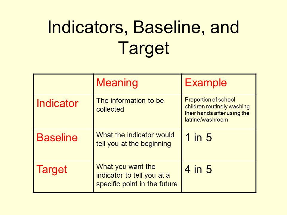 Indicators, Baseline, and Target Indicator Baseline Target Meaning The information to be collected What the indicator would tell you at the beginning What you want the indicator to tell you at a specific point in the future Example Proportion of school children routinely washing their hands after using the latrine/washroom 1 in 5 4 in 5