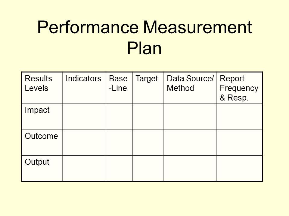 Performance Measurement Plan Results Levels IndicatorsBase -Line TargetData Source/ Method Report Frequency & Resp.