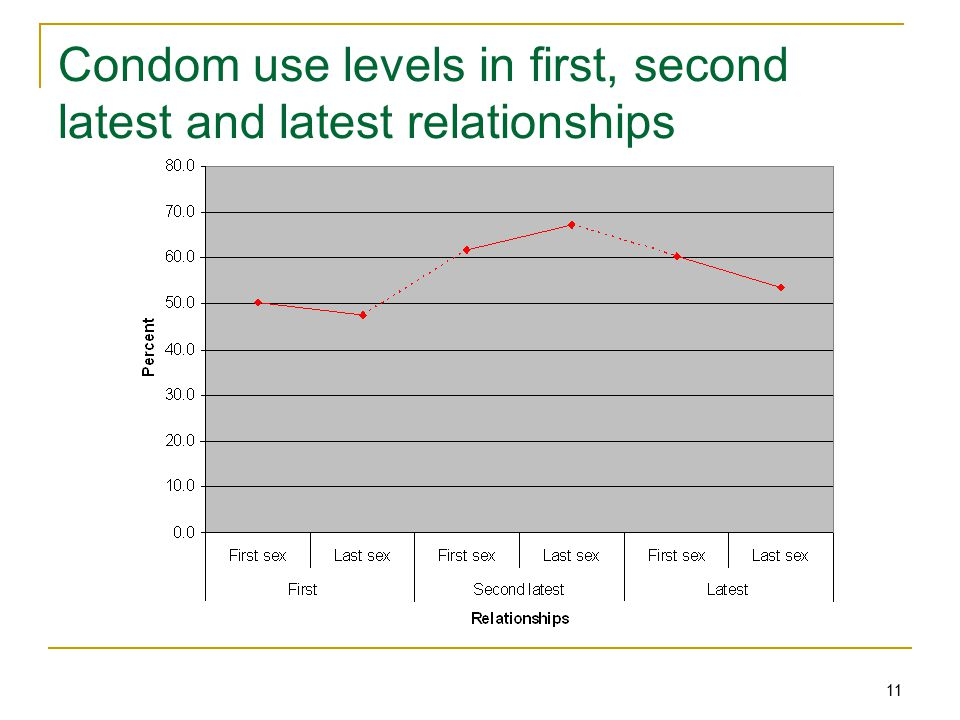 11 Condom use levels in first, second latest and latest relationships