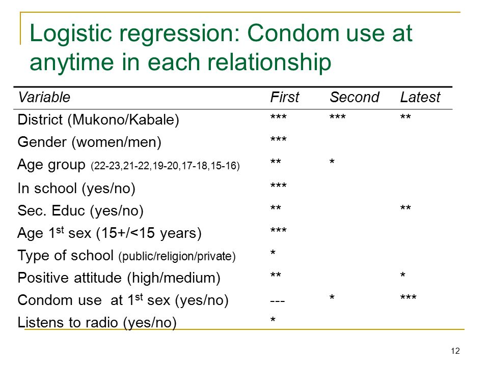 12 Logistic regression: Condom use at anytime in each relationship VariableFirstSecondLatest District (Mukono/Kabale)*** ** Gender (women/men)*** Age group (22-23,21-22,19-20,17-18,15-16) *** In school (yes/no)*** Sec.