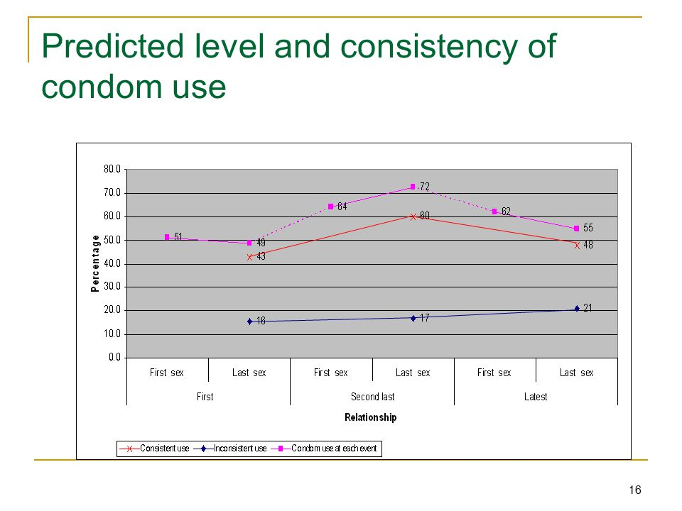 16 Predicted level and consistency of condom use