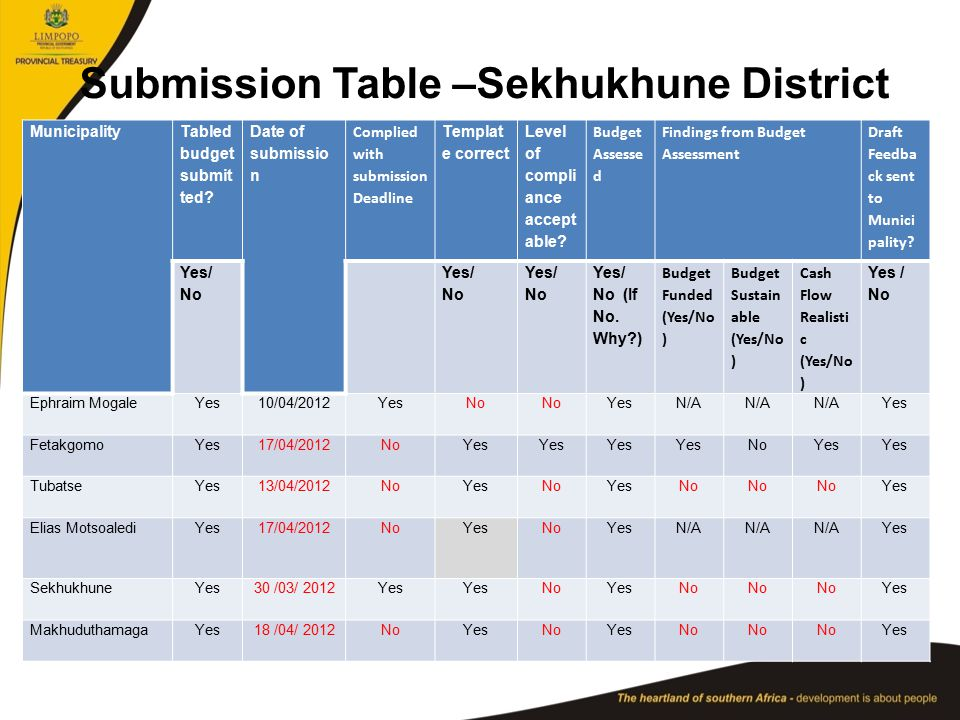 Submission Table –Sekhukhune District Municipality Tabled budget submit ted.