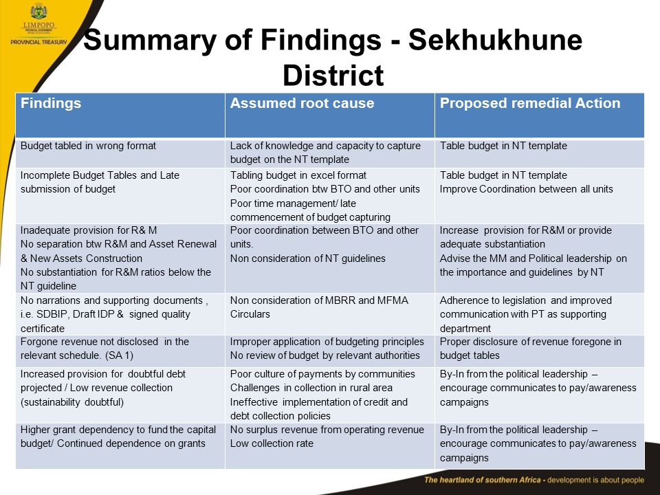 Summary of Findings - Sekhukhune District FindingsAssumed root causeProposed remedial Action Budget tabled in wrong formatLack of knowledge and capacity to capture budget on the NT template Table budget in NT template Incomplete Budget Tables and Late submission of budget Tabling budget in excel format Poor coordination btw BTO and other units Poor time management/ late commencement of budget capturing Table budget in NT template Improve Coordination between all units Inadequate provision for R& M No separation btw R&M and Asset Renewal & New Assets Construction No substantiation for R&M ratios below the NT guideline Poor coordination between BTO and other units.
