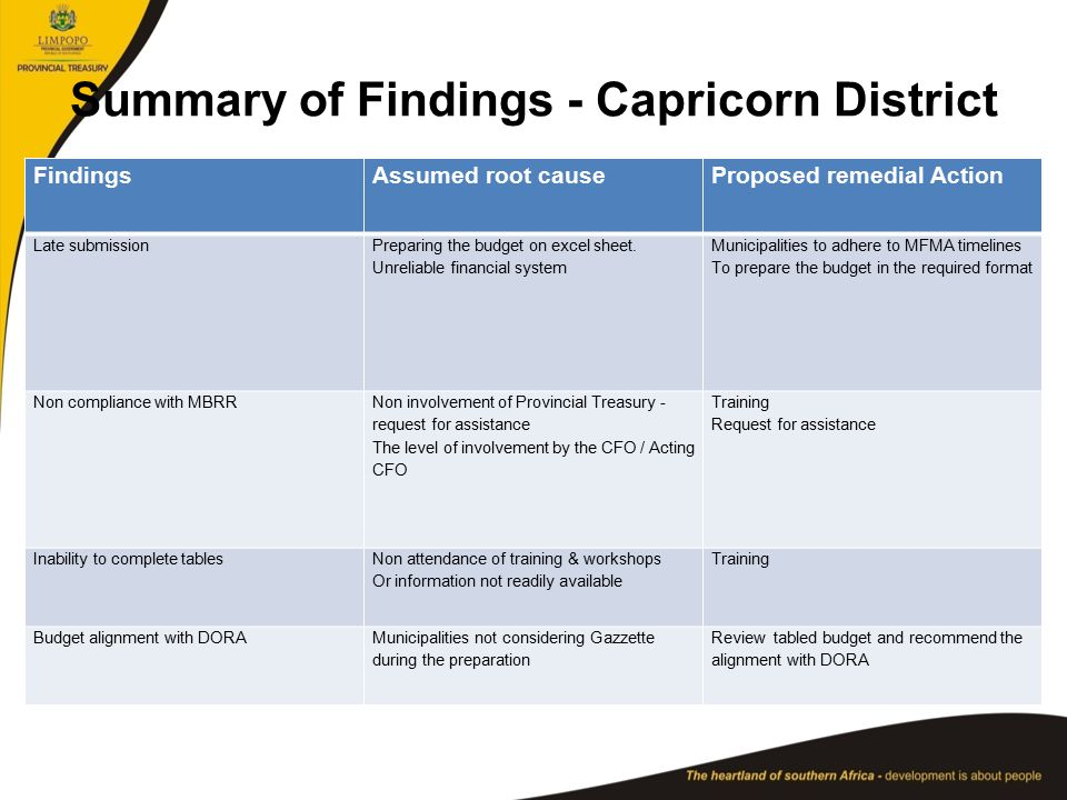 Summary of Findings - Capricorn District FindingsAssumed root causeProposed remedial Action Late submission Preparing the budget on excel sheet.