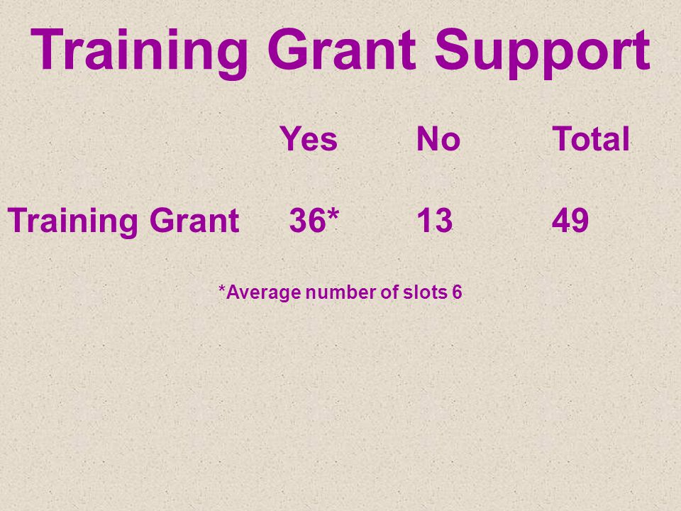 Training Grant Support YesNoTotal Training Grant 36*1349 *Average number of slots 6