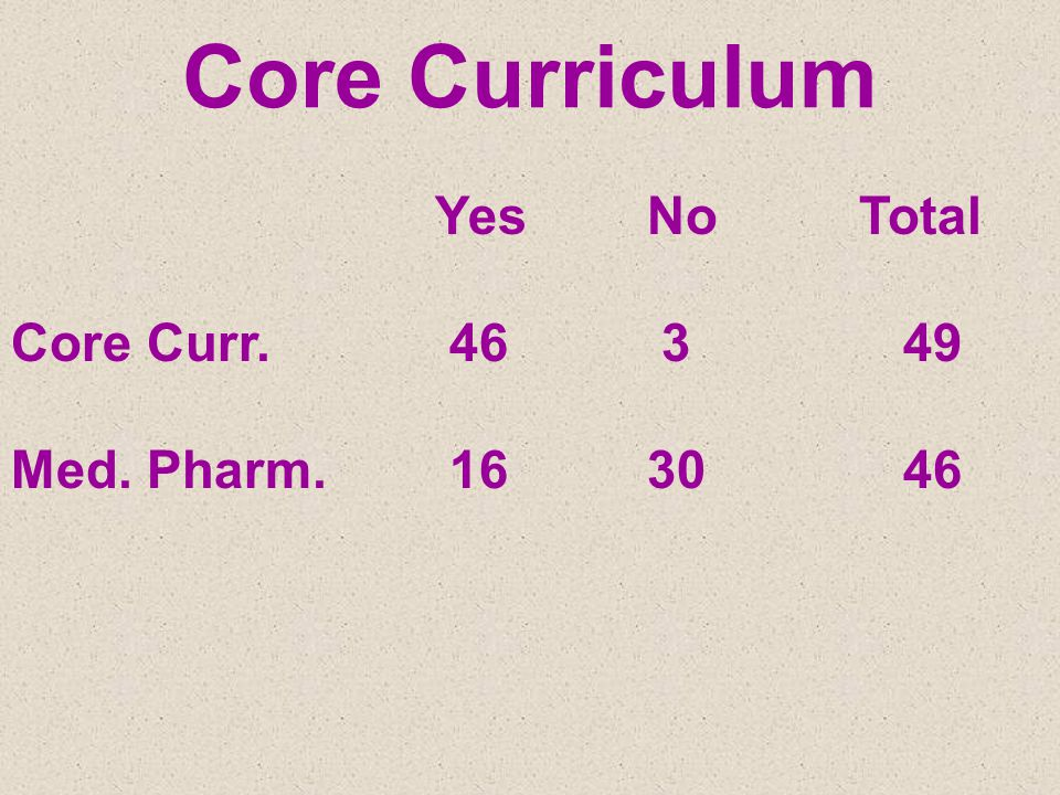 Core Curriculum YesNoTotal Core Curr. 46 3 49 Med. Pharm. 1630 46