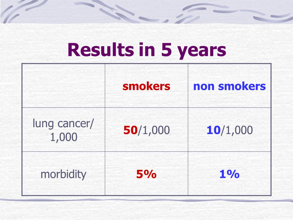 Results in 5 years smokersnon smokers lung cancer/ 1,000 50/1,00010/1,000 morbidity5%1%