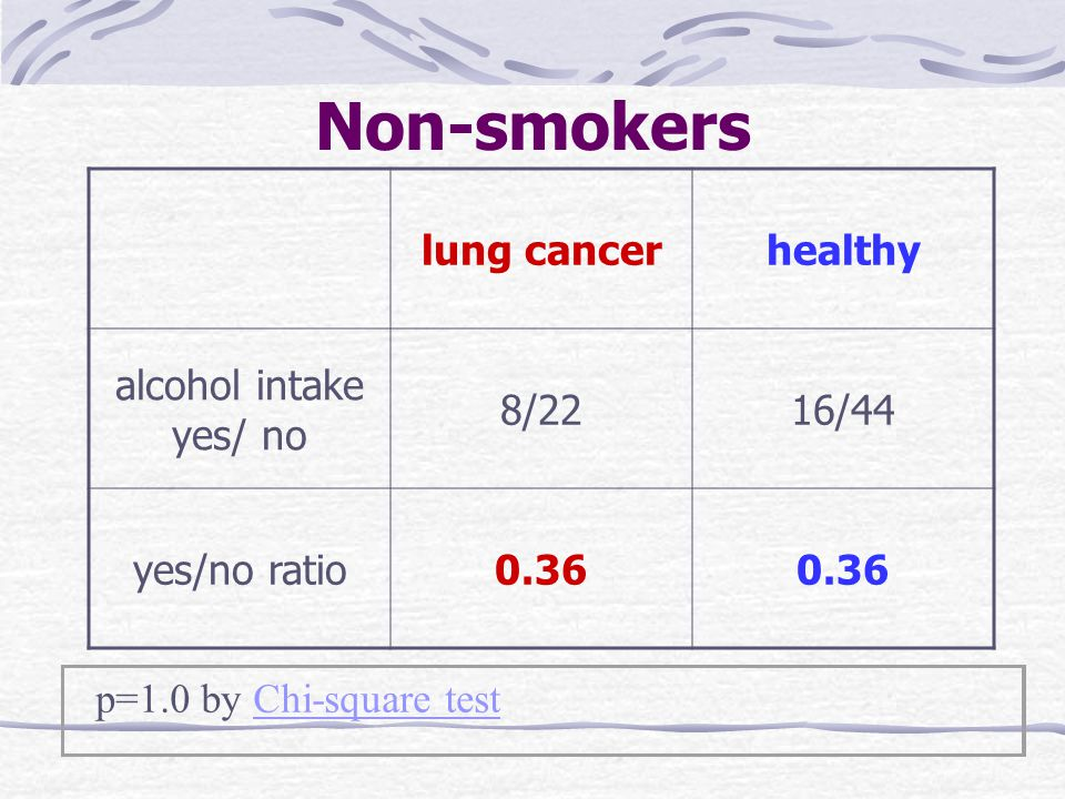 Non-smokers lung cancerhealthy alcohol intake yes/ no 8/2216/44 yes/no ratio0.36 p=1.0 by Chi-square testChi-square test