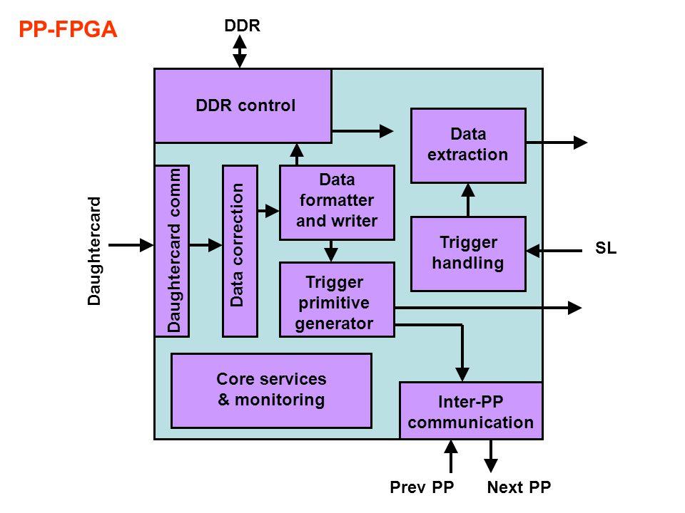 QDR control Data formatter and writer Gbit handling TTCrx & trigger handling Core services & monitoring AUX board communication PP0 PP1 PP2 PP3 QDR TTCrx SL-FPGA Data merger Trigger primitive merger Trigger primitive handling Gbit Prev TEL62Next TEL62
