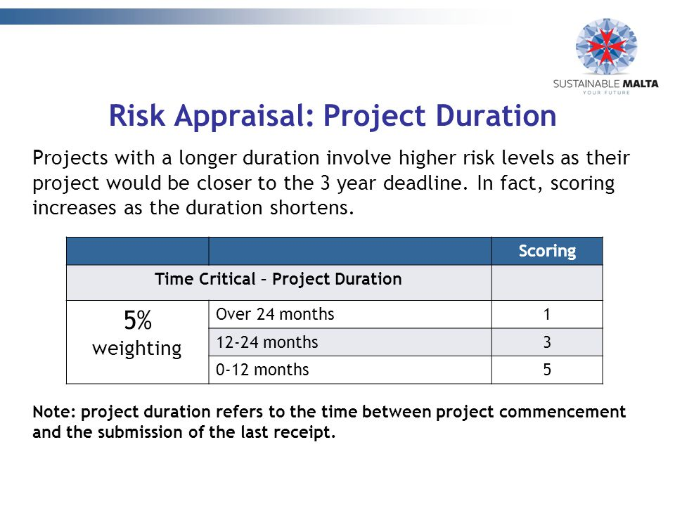 Risk Appraisal: Project Duration Projects with a longer duration involve higher risk levels as their project would be closer to the 3 year deadline.