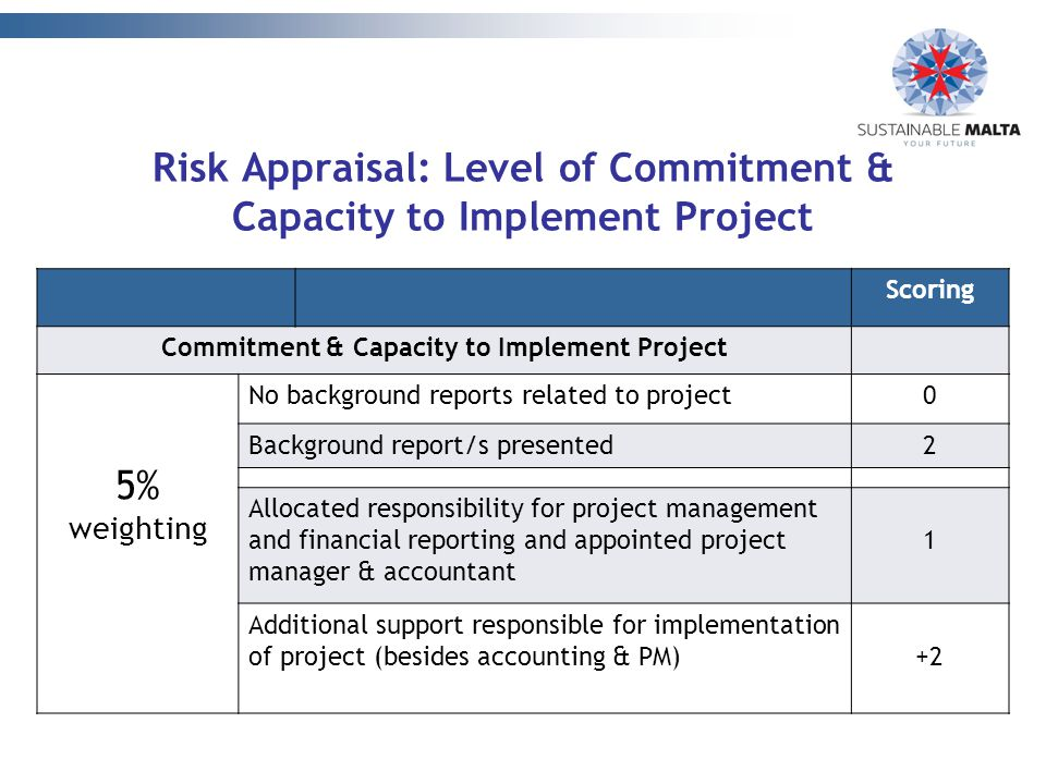 Scoring Commitment & Capacity to Implement Project 5% weighting No background reports related to project0 Background report/s presented2 Allocated responsibility for project management and financial reporting and appointed project manager & accountant 1 Additional support responsible for implementation of project (besides accounting & PM)+2