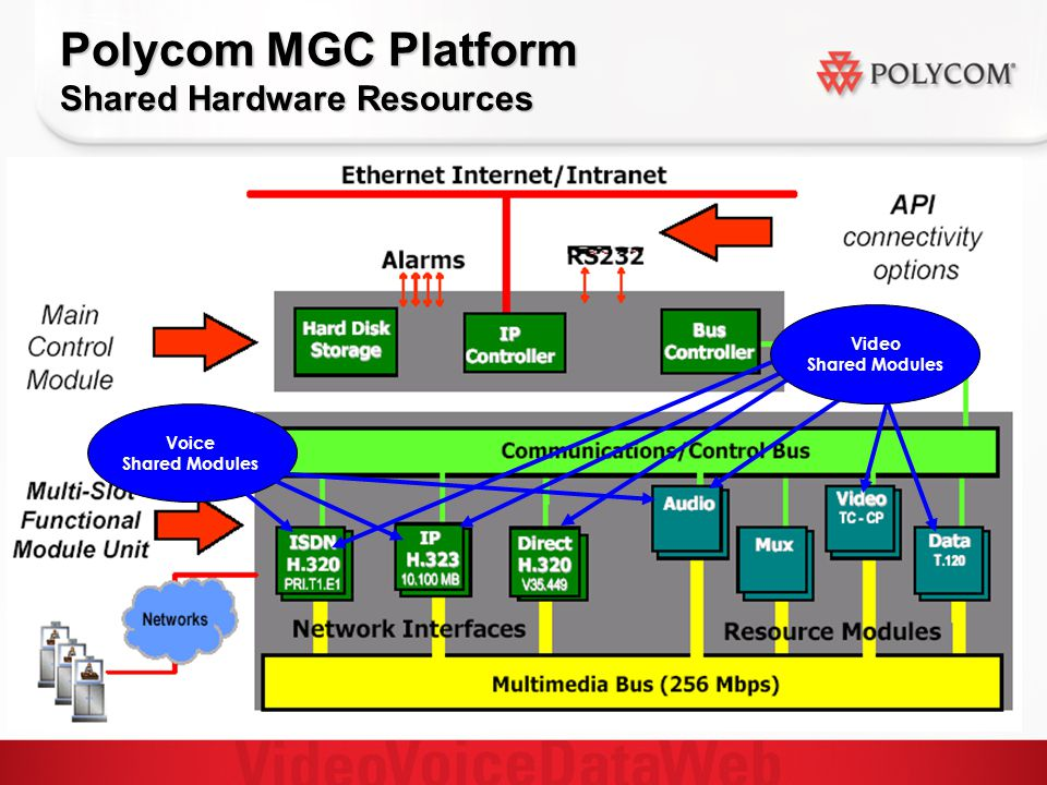 Polycom MGC Platform Shared Hardware Resources Voice Shared Modules Video Shared Modules