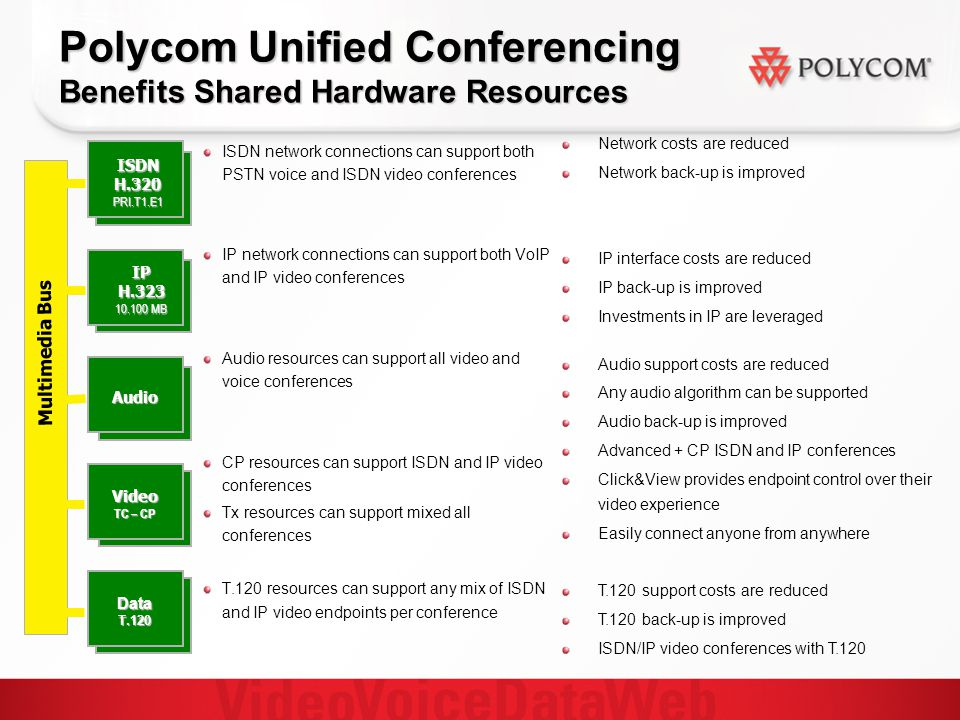 Polycom Unified Conferencing Benefits Shared Hardware Resources ISDN network connections can support both PSTN voice and ISDN video conferences IP network connections can support both VoIP and IP video conferences Audio resources can support all video and voice conferences CP resources can support ISDN and IP video conferences Tx resources can support mixed all conferences T.120 resources can support any mix of ISDN and IP video endpoints per conference Network costs are reduced Network back-up is improved IP interface costs are reduced IP back-up is improved Investments in IP are leveraged Audio support costs are reduced Any audio algorithm can be supported Audio back-up is improved Advanced + CP ISDN and IP conferences Click&View provides endpoint control over their video experience Easily connect anyone from anywhere T.120 support costs are reduced T.120 back-up is improved ISDN/IP video conferences with T.120 ISDNH.320PRI.T1.E1 Audio Video TC – CP DataT.120 IP H.323 10.100 MB Multimedia Bus