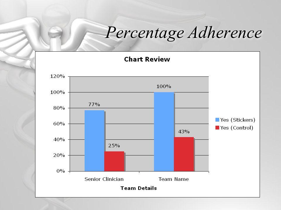 Percentage Adherence