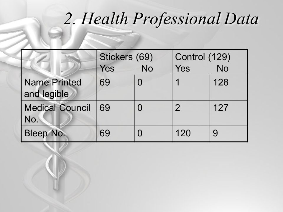 2. Health Professional Data Stickers (69) Yes No Control (129) Yes No Name Printed and legible 6901128 Medical Council No. 6902127 Bleep No.6901209