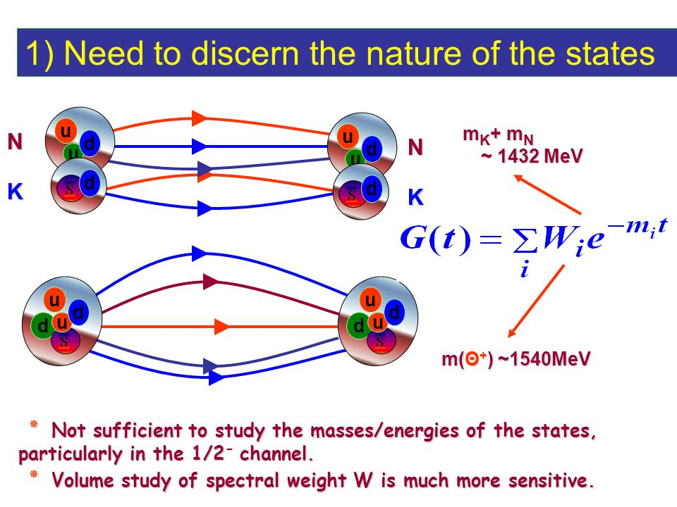 u d u d u d u d NK NK u u d d u u d d ٭ Not sufficient to study the masses/energies of the states, particularly in the 1/2 - channel.