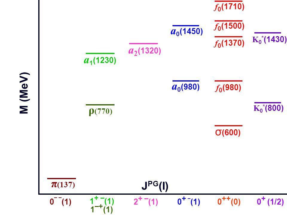0 ¯ ¯ (1) 1 ¯ + (1) 0 ++ (0)0 + ¯ (1) 1 + ¯ (1) π (137) 0 + (1/2) ρ (770) σ (600) f 0 (980) f 0 (1370) f 0 (1500) a 0 (980) a 0 (1450) a 1 (1230) K 0 * (1430) J PG (I)) M (MeV) a 2 (1320) 2 + ¯ (1) f 0 (1710) K 0 * (800)