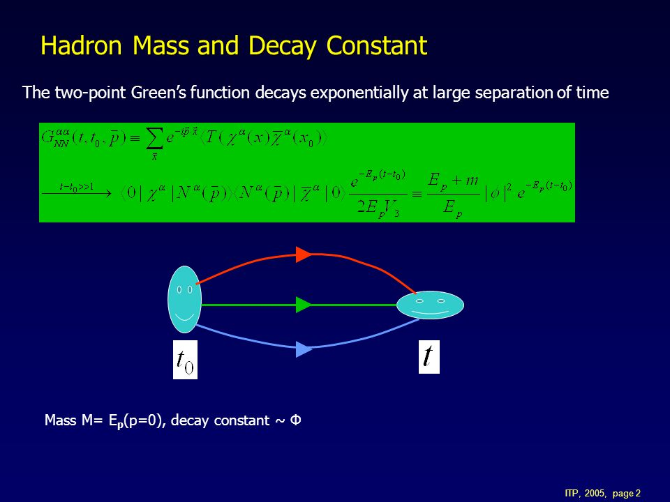 ITP, 2005, page 2 Hadron Mass and Decay Constant The two-point Green's function decays exponentially at large separation of time Mass M= E p (p=0), decay constant ~ Φ