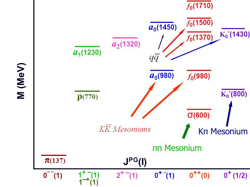 0 ¯ ¯ (1) 1 ¯ + (1) 0 ++ (0)0 + ¯ (1) 1 + ¯ (1) π (137) 0 + (1/2) ρ (770) σ (600) f 0 (980) f 0 (1370) f 0 (1500) a 0 (980) a 0 (1450) a 1 (1230) K 0 * (1430) J PG (I)) M (MeV) a 2 (1320) 2 + ¯ (1) f 0 (1710) K 0 * (800) Kπ Mesonium ππ Mesonium