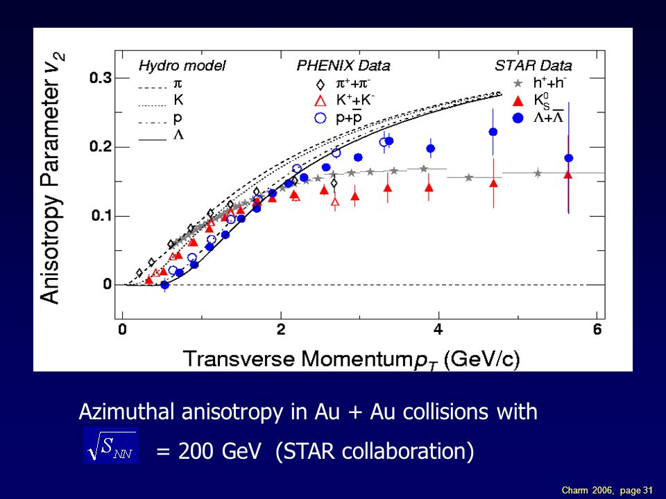 Charm 2006, page 31 Azimuthal anisotropy in Au + Au collisions with = 200 GeV (STAR collaboration)