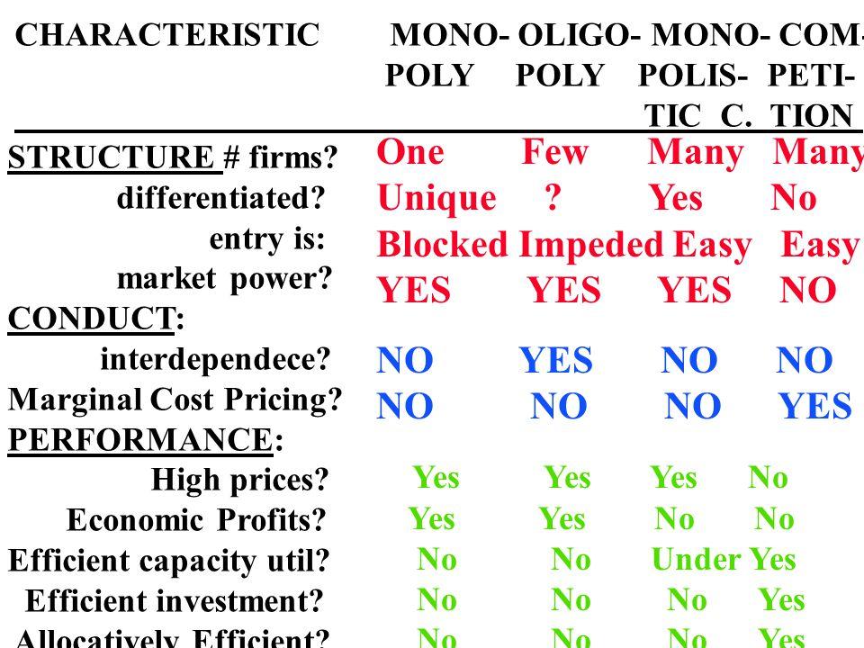CHARACTERISTIC MONO- OLIGO- MONO- COM- POLY POLY POLIS- PETI- TIC C.